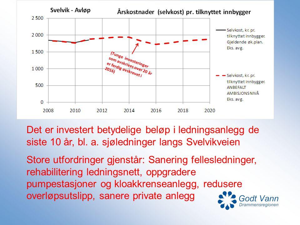 Det er investert betydelige beløp i ledningsanlegg de siste 10 år, bl. a. sjøledninger langs Svelvikveien Store utfordringer gjenstår: Sanering felles