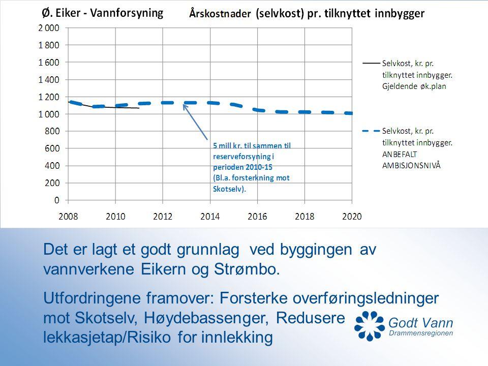 Det er lagt et godt grunnlag ved byggingen av vannverkene Eikern og Strømbo. Utfordringene framover: Forsterke overføringsledninger mot Skotselv, Høyd