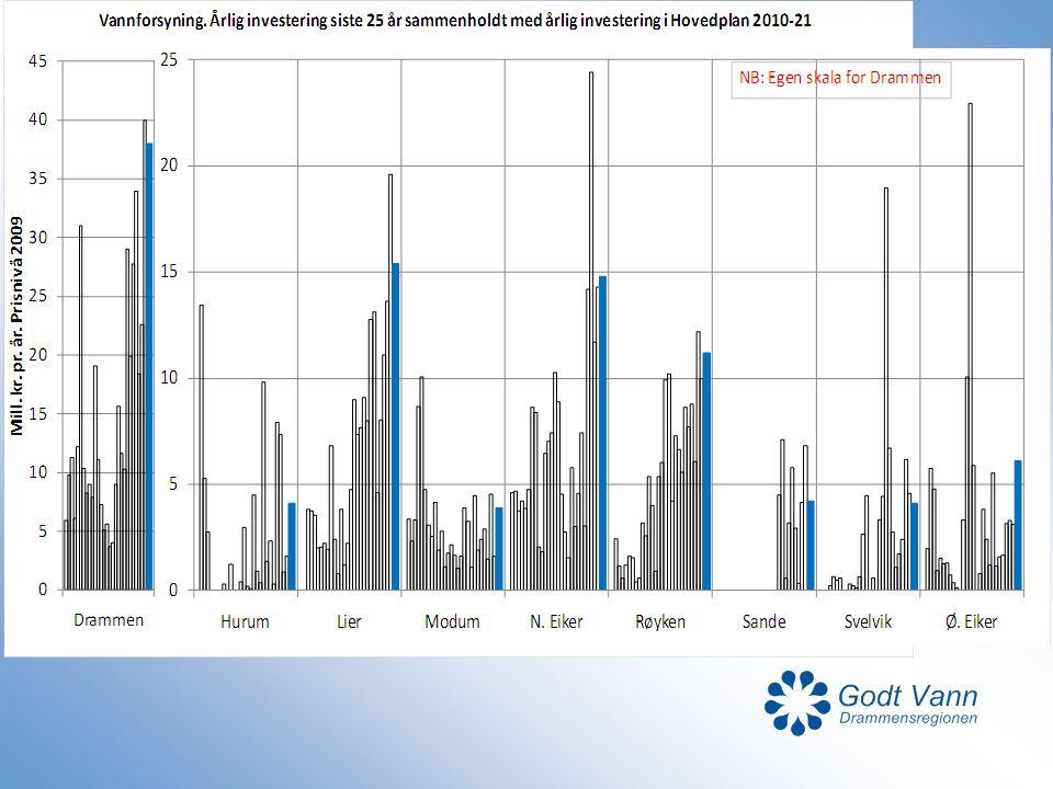 Det har vært et meget høyt investeringsnivå på kloakksanering de siste 10 år (nesten 40 mill kr/år de siste 2 år).