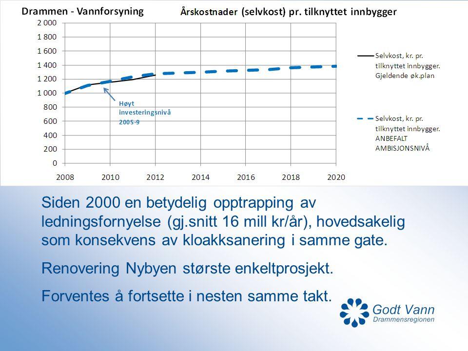 Siden 2000 en betydelig opptrapping av ledningsfornyelse (gj.snitt 16 mill kr/år), hovedsakelig som konsekvens av kloakksanering i samme gate. Renover