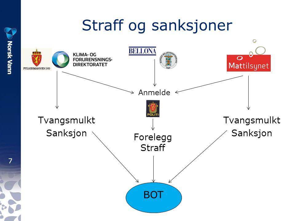 7 Straff og sanksjoner Tvangsmulkt Sanksjon Anmelde Tvangsmulkt Sanksjon Forelegg Straff BOT