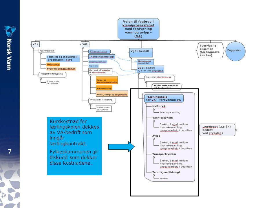 8 PTF – prosjekt til fordypning Tiden som lærling kan reduseres fra 2,5 år til ca.