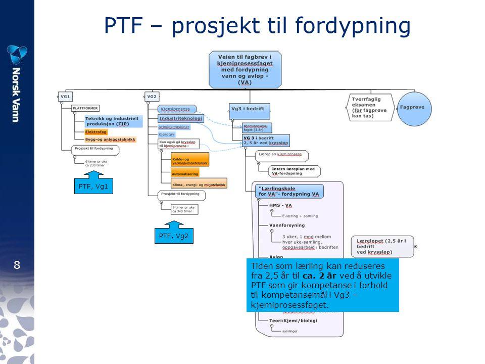 8 PTF – prosjekt til fordypning Tiden som lærling kan reduseres fra 2,5 år til ca. 2 år ved å utvikle PTF som gir kompetanse i forhold til kompetansem