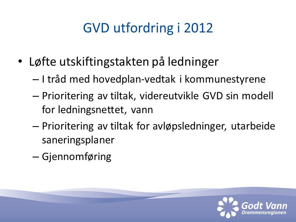 GVD utfordring i 2012 Løfte utskiftingstakten på ledninger – I tråd med hovedplan-vedtak i kommunestyrene – Prioritering av tiltak, videreutvikle GVD