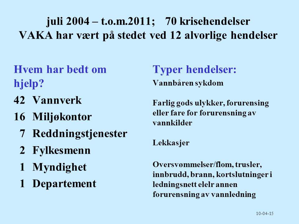 juli 2004 – t.o.m.2011; 70 krisehendelser VAKA har vært på stedet ved 12 alvorlige hendelser Hvem har bedt om hjelp? 42Vannverk 16Miljøkontor 7Reddnin
