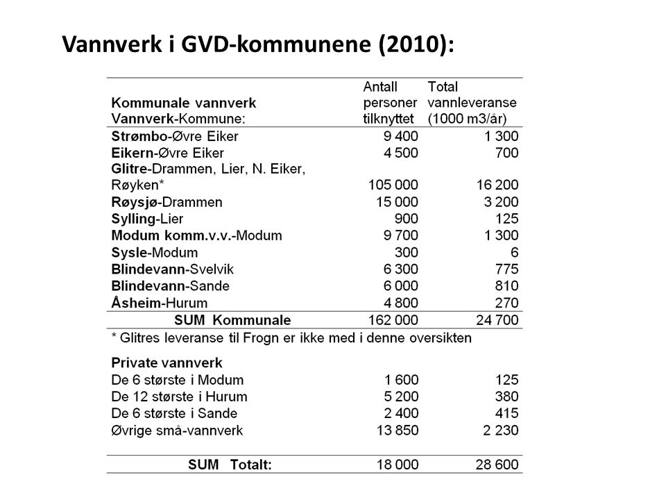 Vannverk i GVD-kommunene (2010):