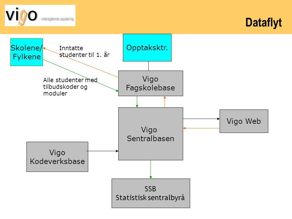 Dataflyt Vigo Sentralbasen SSB Statistisk sentralbyrå Vigo Fagskolebase Vigo Web Vigo Kodeverksbase Skolene/ Fylkene Alle studenter med tilbudskoder o