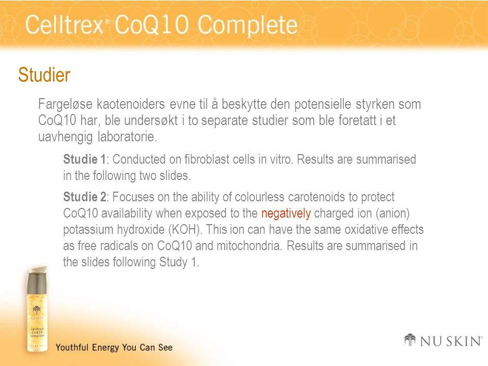 Studier Fargeløse kaotenoiders evne til å beskytte den potensielle styrken som CoQ10 har, ble undersøkt i to separate studier som ble foretatt i et uavhengig laboratorie.