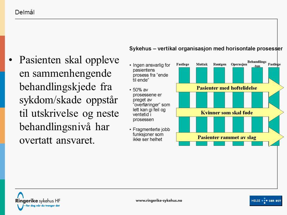 Delmål - Samhandling Overføringene mellom primær- og spesialisthelsetjenesten er under kontroll
