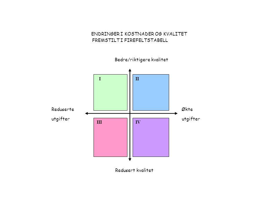 ENDRINGER I KOSTNADER OG KVALITET FREMSTILTI FIREFELTSTABELL Bedre/riktigere kvalitet Reduserte Økte utgifter Redusert kvalitet I III II IV