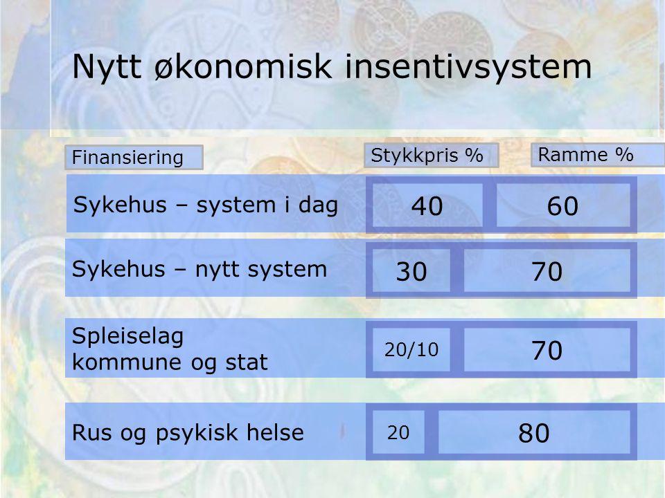Sykehus – system i dag 40 Spleiselag kommune og stat Rus og psykisk helse 60 Sykehus – nytt system 3070 20/10 80 20 70 Finansiering Stykkpris % Ramme % Nytt økonomisk insentivsystem