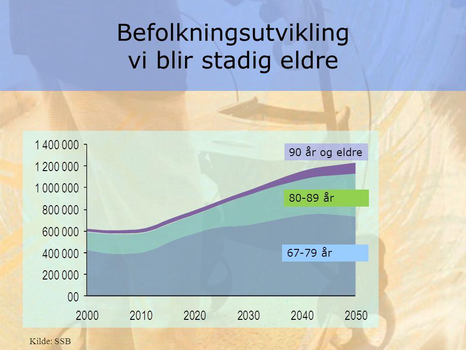 Kilde: SSB 90 år og eldre Befolkningsutvikling vi blir stadig eldre 80-89 år 67-79 år