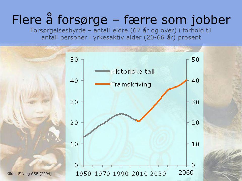 3 Kilde: FIN og SSB (2004) Flere å forsørge – færre som jobber Forsørgelsesbyrde – antall eldre (67 år og over) i forhold til antall personer i yrkesaktiv alder (20-66 år) prosent 2060