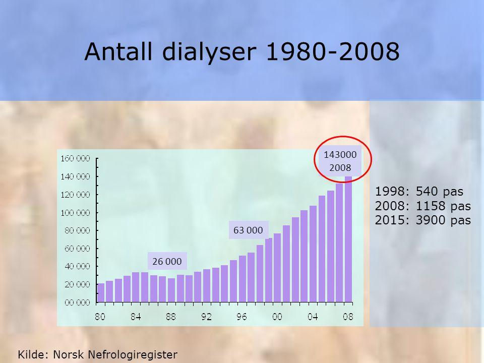 Antall dialyser 1980-2008 143000 2008 63 000 26 000 Kilde: Norsk Nefrologiregister 1998: 540 pas 2008: 1158 pas 2015: 3900 pas