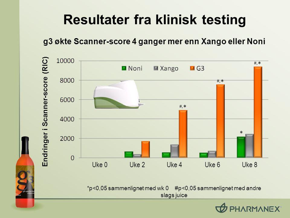 Resultater fra klinisk testing * #, * Endringer i Scanner-score (RIC) *p<0,05 sammenlignet med wk 0 #p<0,05 sammenlignet med andre slags juice g3 økte