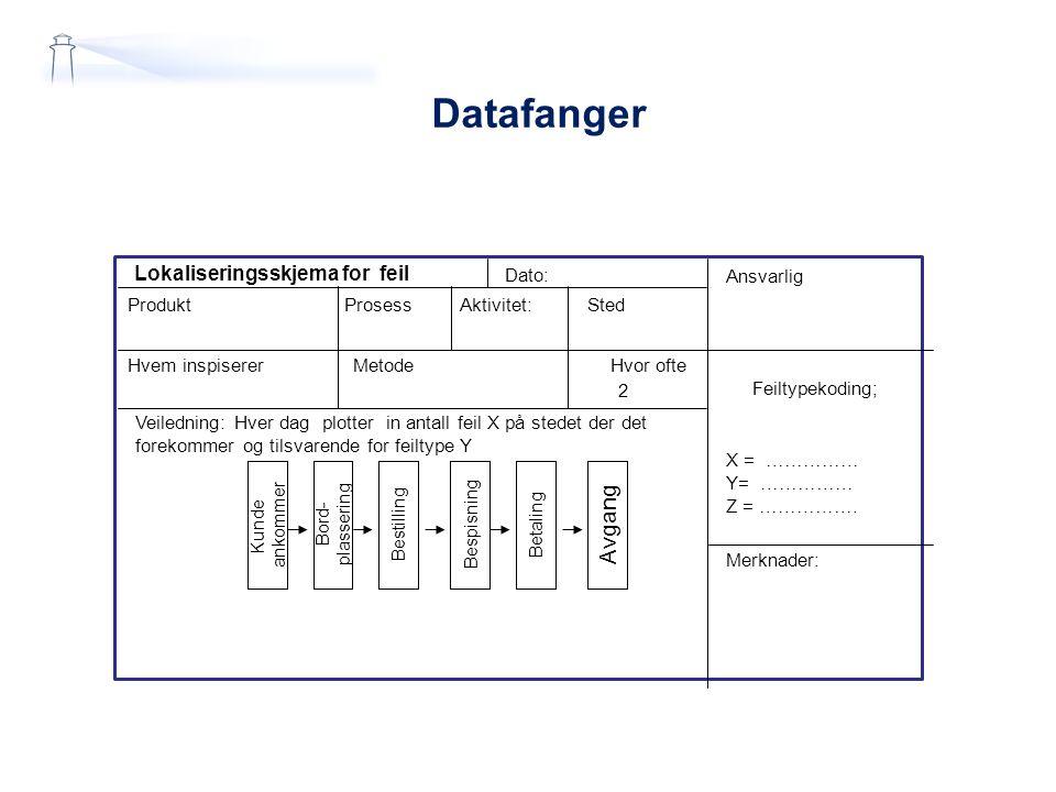 Datafanger Lokaliseringsskjema for feil Produkt Prosess Aktivitet: Sted Hvem inspiserer Metode Ansvarlig Feiltypekoding; X = …………… Y= …………… Z = …………….