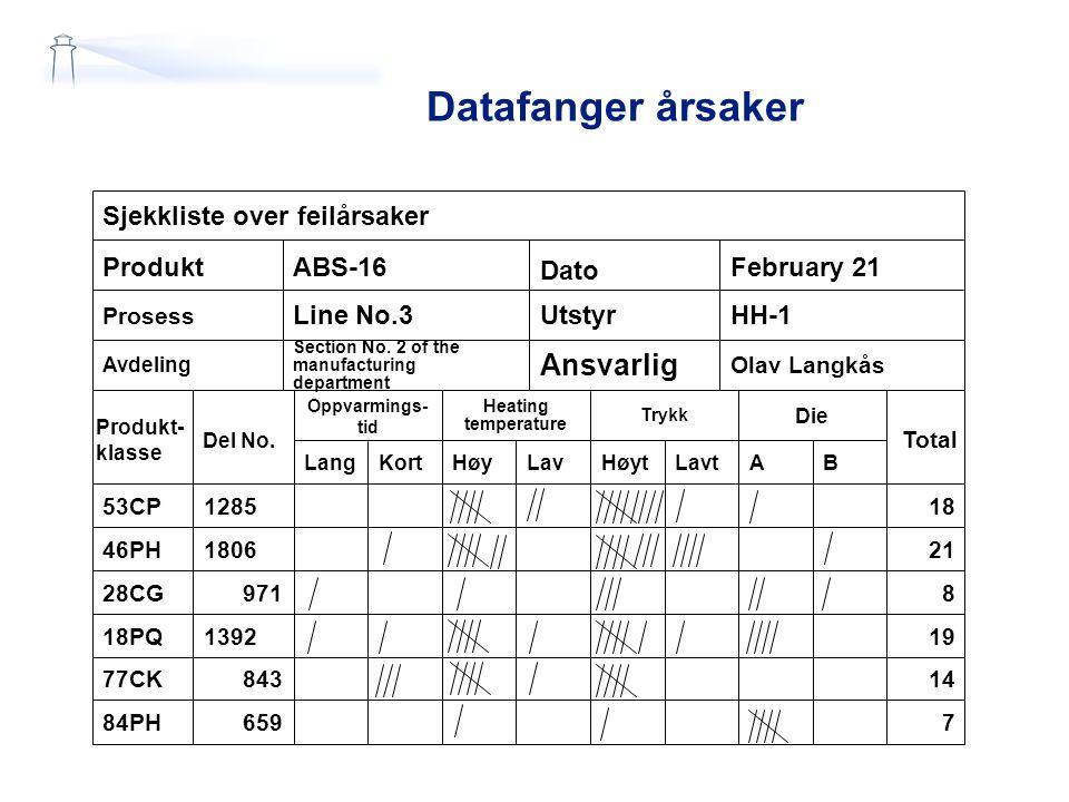 Datafanger årsaker Sjekkliste over feilårsaker LangKortHøyLavHøytLavtAB Produkt- klasse Del No.