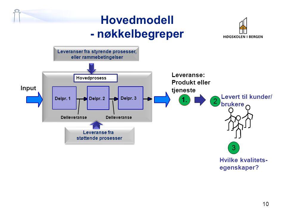Hovedmodell - nøkkelbegreper 10 3 1.Leveranse: Produkt eller tjeneste Delpr.