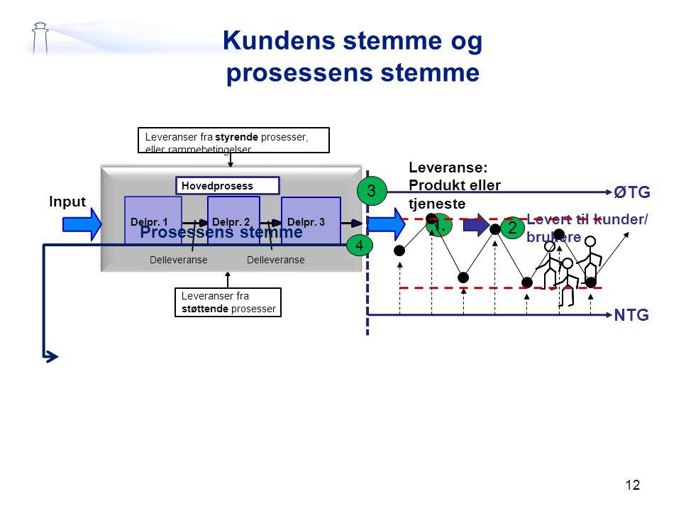 12 Leveranser fra styrende prosesser, eller rammebetingelser Leveranser fra støttende prosesser 1. Leveranse: Produkt eller tjeneste Delpr. 1 Delpr. 2