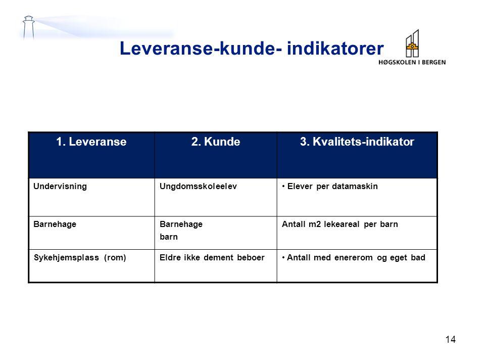 Leveranse-kunde- indikatorer 1. Leveranse2. Kunde3. Kvalitets-indikator UndervisningUngdomsskoleelev Elever per datamaskin Barnehage barn Antall m2 le