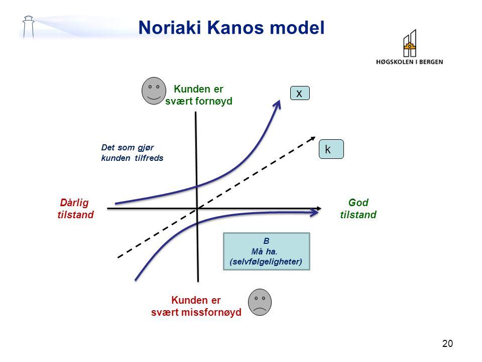Noriaki Kanos model Kunden er svært fornøyd B Må ha. (selvfølgeligheter) Dårlig tilstand God tilstand Kunden er svært missfornøyd Det som gjør kunden