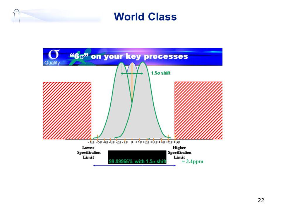 World Class 22