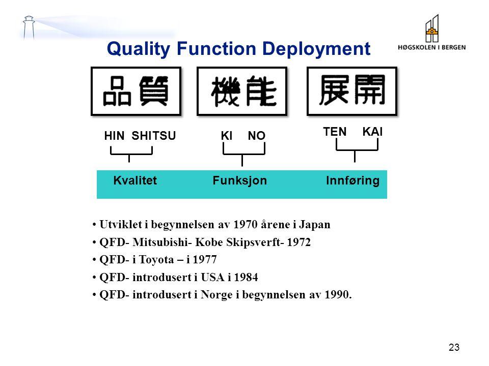 23 Quality Function Deployment HINSHITSUKINO TENKAI KvalitetFunksjonInnføring Utviklet i begynnelsen av 1970 årene i Japan QFD- Mitsubishi- Kobe Skipsverft- 1972 QFD- i Toyota – i 1977 QFD- introdusert i USA i 1984 QFD- introdusert i Norge i begynnelsen av 1990.