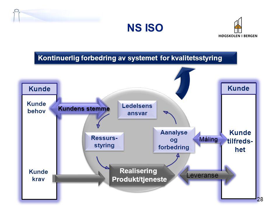 NS ISO Ledelsens ansvar Ressurs- styring Aanalyse og forbedring Kunde krav Kunde tilfreds- het Kontinuerlig forbedring av systemet for kvalitetsstyrin