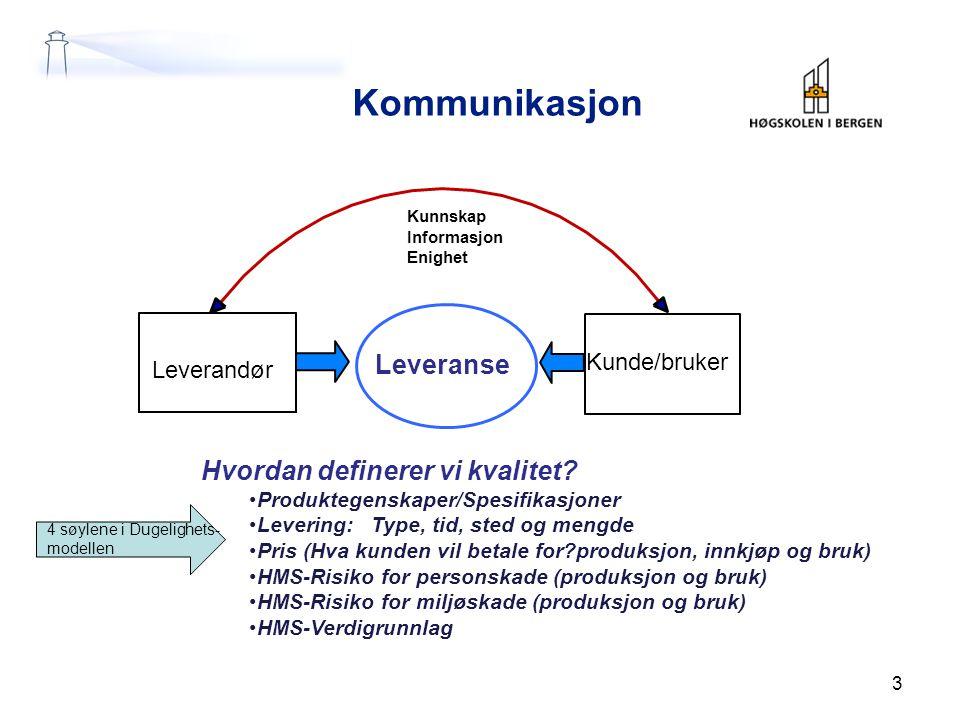 Kunnskap Informasjon Enighet Leverandør Leveranse Kunde/bruker Hvordan definerer vi kvalitet? Produktegenskaper/Spesifikasjoner Levering: Type, tid, s