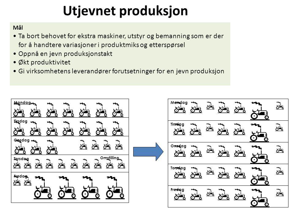 Utjevnet produksjon Mål Ta bort behovet for ekstra maskiner, utstyr og bemanning som er der for å handtere variasjoner i produktmiks og etterspørsel O