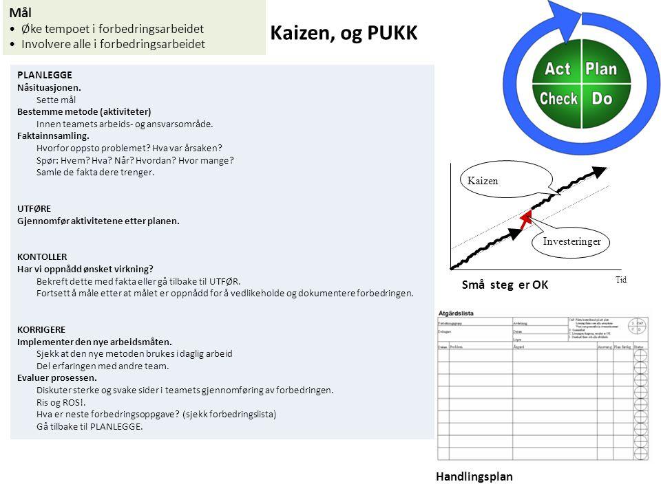 Kaizen, og PUKK Tid Investeringer Kaizen Mål Øke tempoet i forbedringsarbeidet Involvere alle i forbedringsarbeidet Små steg er OK Handlingsplan PLANL