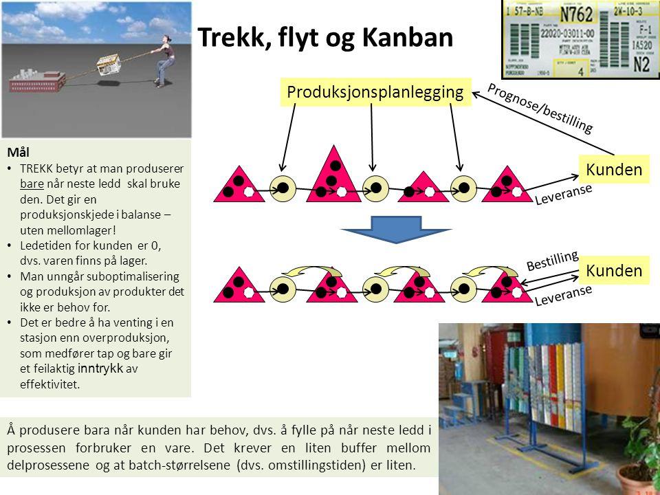 Trekk, flyt og Kanban Produksjonsplanlegging Kunden Prognose/bestilling Leveranse Kunden Leveranse Bestilling Mål TREKK betyr at man produserer bare n