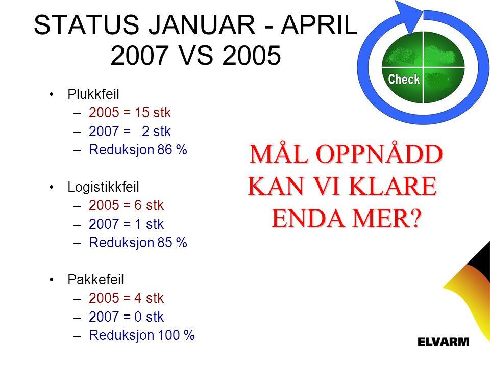 STATUS JANUAR - APRIL 2007 VS 2005 Plukkfeil – 2005 = 15 stk – 2007 = 2 stk – Reduksjon 86 % Logistikkfeil – 2005 = 6 stk – 2007 = 1 stk – Reduksjon 85 % Pakkefeil – 2005 = 4 stk – 2007 = 0 stk – Reduksjon 100 % MÅL OPPNÅDD KAN VI KLARE ENDA MER?