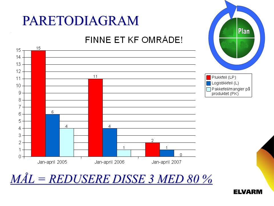 PARETODIAGRAM MÅL = REDUSERE DISSE 3 MED 80 %