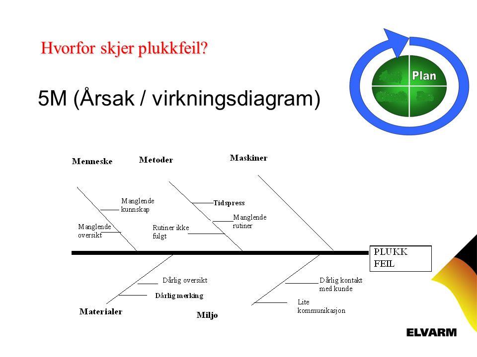 5M (Årsak / virkningsdiagram) Hvorfor skjer plukkfeil?