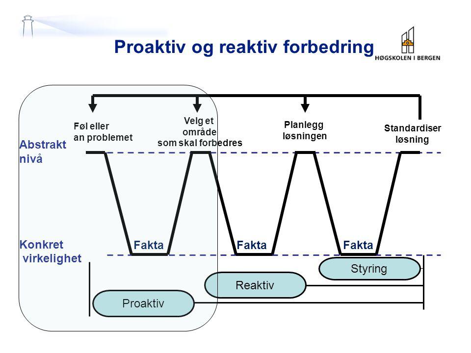 Proaktiv og reaktiv forbedring Føl eller an problemet Velg et område som skal forbedres Planlegg løsningen Standardiser løsning Proaktiv Reaktiv Styring Abstrakt nivå Konkret virkelighet Fakta