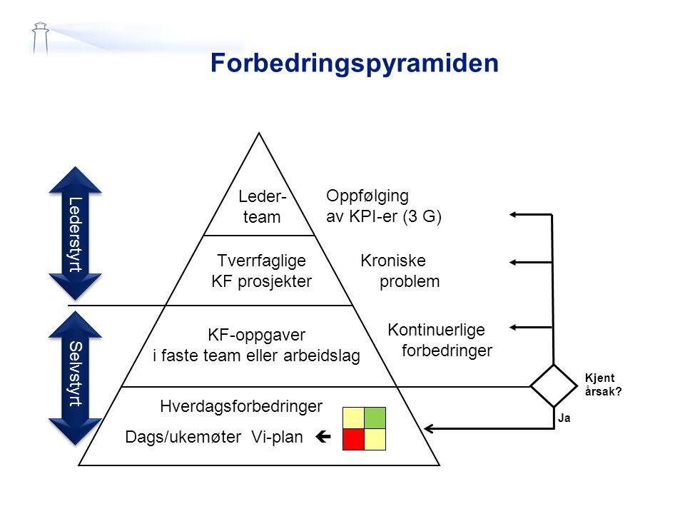 Hverdagsforbedringer Dags/ukemøter Vi-plan  KF-oppgaver i faste team eller arbeidslag Tverrfaglige KF prosjekter Leder- team Lederstyrt Oppfølging av KPI-er (3 G) Kroniske problem Kontinuerlige forbedringer Kjent årsak.