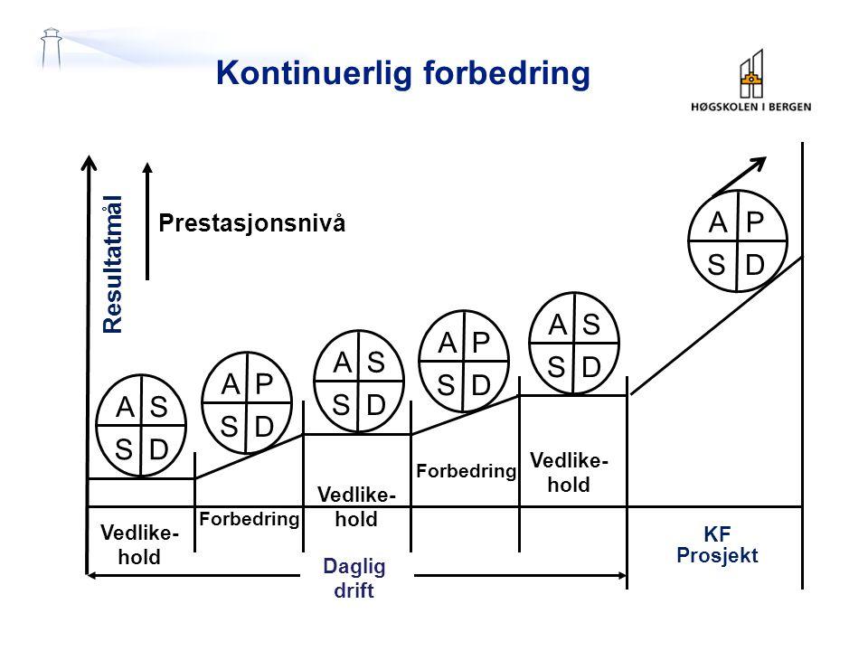 Kontinuerlig forbedring PA SD Prestasjonsnivå Resultatmål KF Prosjekt SA SD PA SD PA SD SA SD SA SD Daglig drift Vedlike- hold Vedlike- hold Vedlike- hold Forbedring