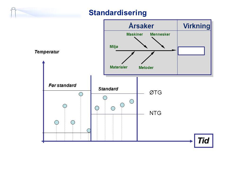 Standardisering Temperatur Tid Før standard Standard ØTG NTG EffektÅrsaker Materialer Miljø Mamn Maskiner Metoder Problem Ideer! VirkningÅrsaker Mater