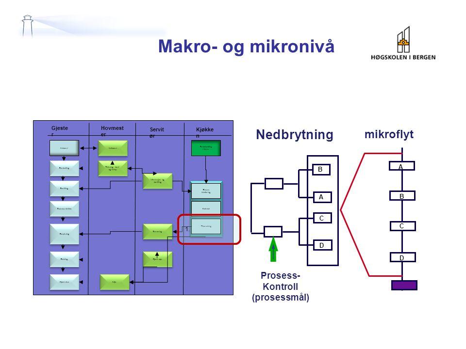 Makro- og mikronivå mikroflyt Nedbrytning Prosess- Kontroll (prosessmål) B A C D A B C D Ankomst Bordsetting Bestilling Hjemreise Betaling Bespisning