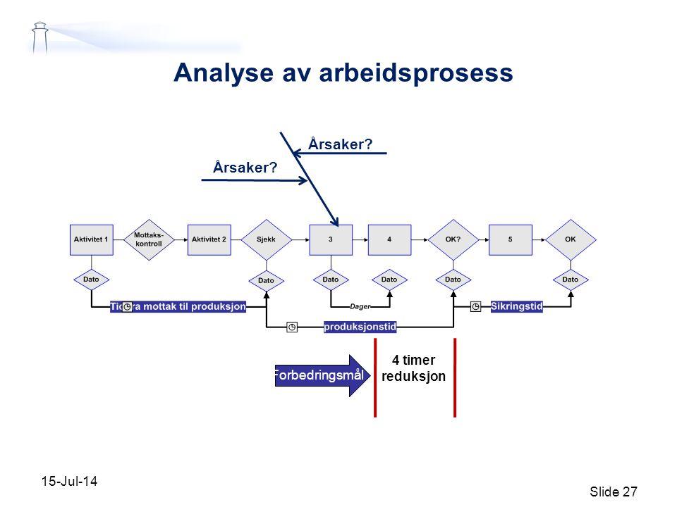 Analyse av arbeidsprosess 15-Jul-14 Slide 27 Årsaker? Forbedringsmål 4 timer reduksjon