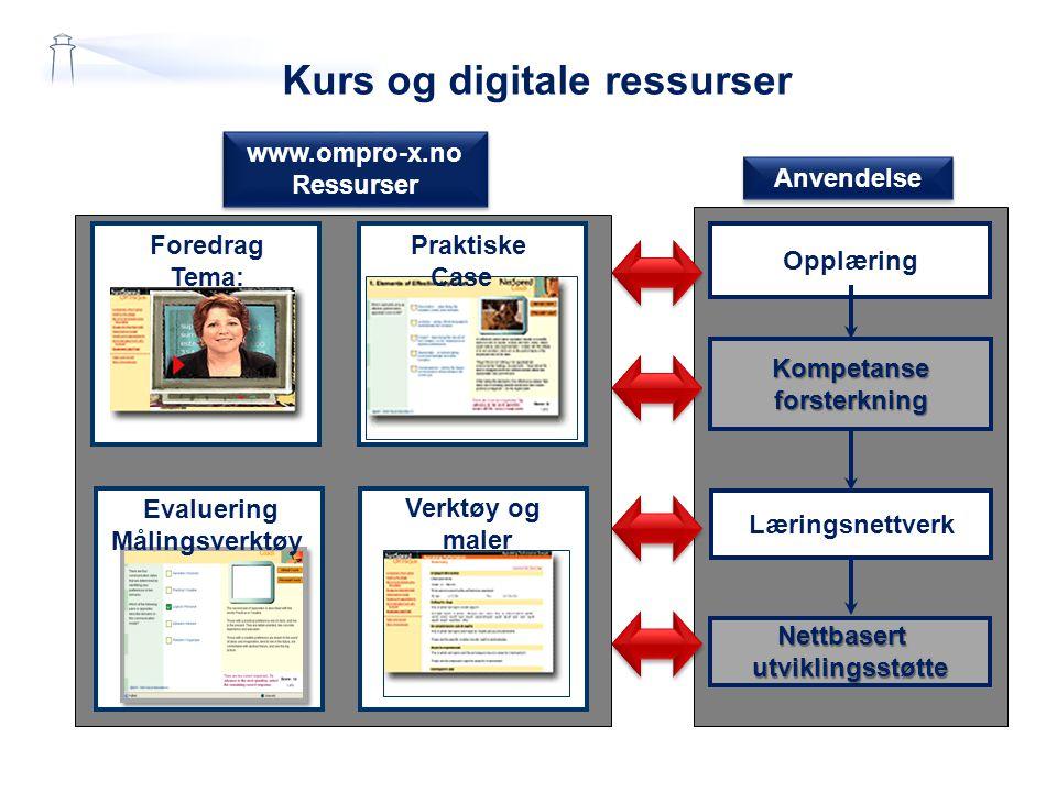 Kurs og digitale ressurser Foredrag Tema: Praktiske Case Evaluering Målingsverktøy Verktøy og maler www.ompro-x.no Ressurser www.ompro-x.no Ressurser