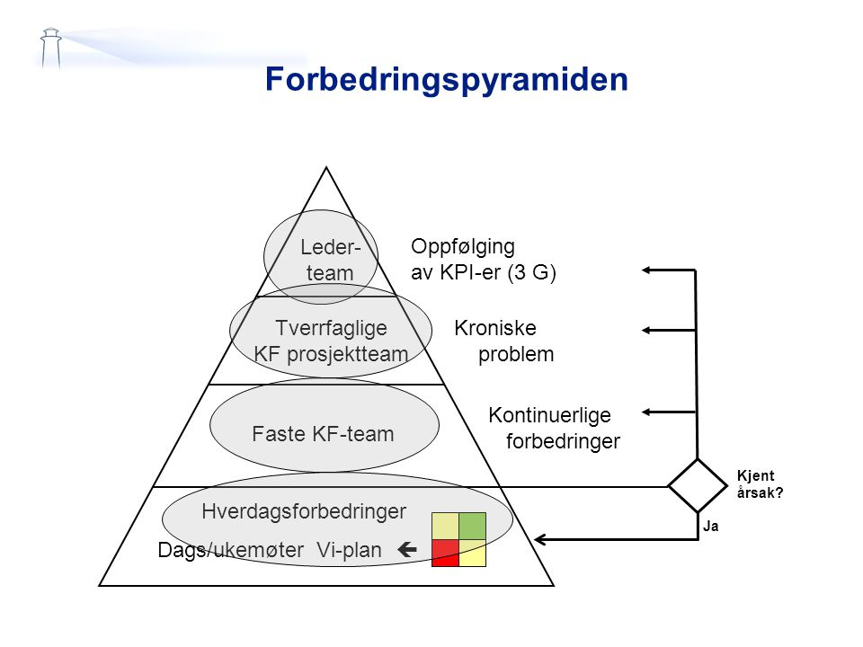 Hverdagsforbedringer Dags/ukemøter Vi-plan  Faste KF-team Tverrfaglige KF prosjektteam Leder- team Oppfølging av KPI-er (3 G) Kroniske problem Kontin