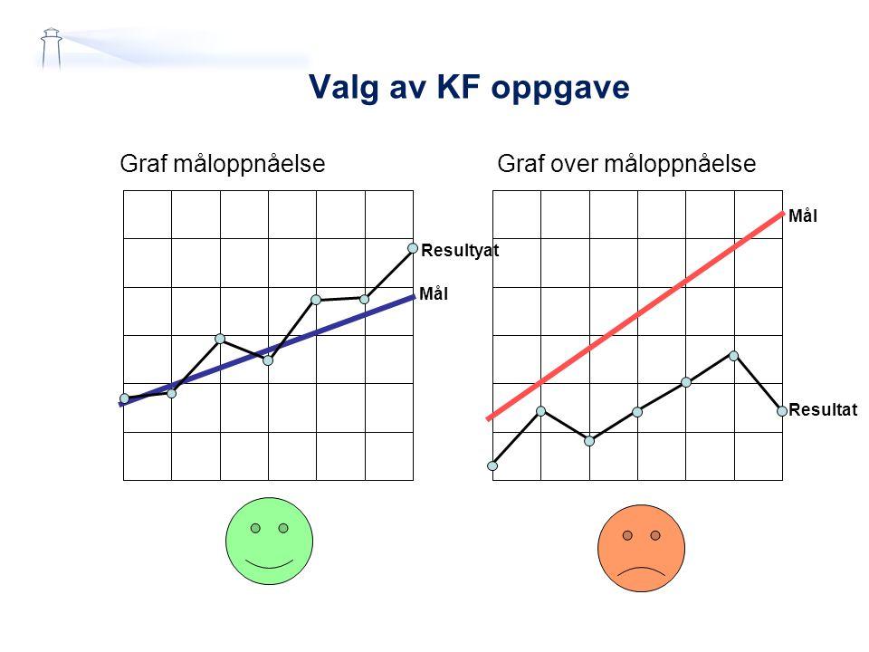 Graf måloppnåelse Graf over måloppnåelse Mål Resultyat Mål Resultat Valg av KF oppgave