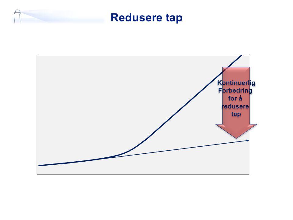 Redusere tap Kontinuerlig Forbedring for å redusere tap Kontinuerlig Forbedring for å redusere tap