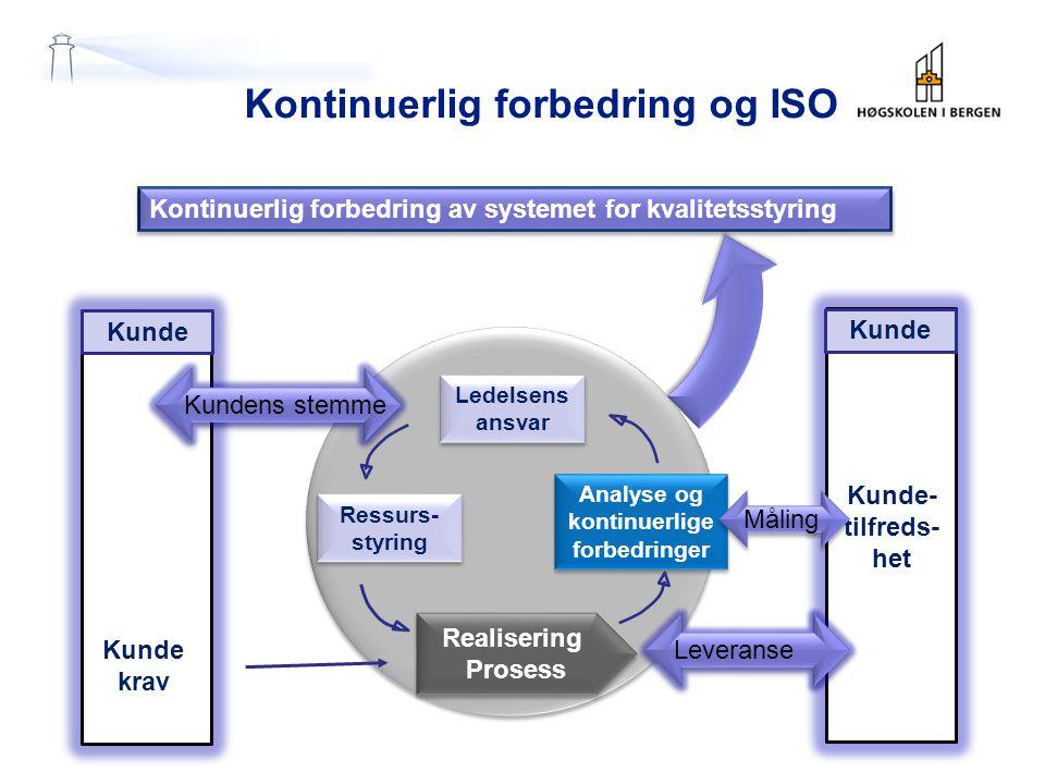 Kontinuerlig forbedring og ISO Ledelsens ansvar Ressurs- styring Analyse og kontinuerlige forbedringer Analyse og kontinuerlige forbedringer Kunde kra