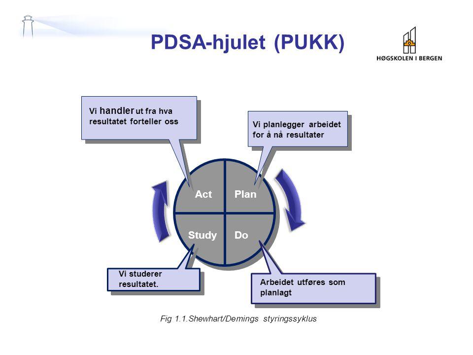 PDSA-hjulet (PUKK) Fig 1.1.Shewhart/Demings styringssyklus Plan DoStudy Act Arbeidet utføres som planlagt Vi studerer resultatet. Vi handler ut fra hv