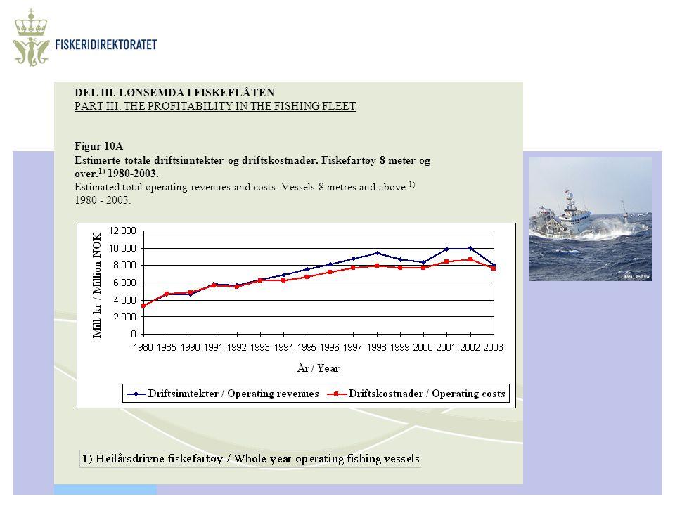 DEL III. LØNSEMDA I FISKEFLÅTEN PART III. THE PROFITABILITY IN THE FISHING FLEET Figur 10A Estimerte totale driftsinntekter og driftskostnader. Fiskef