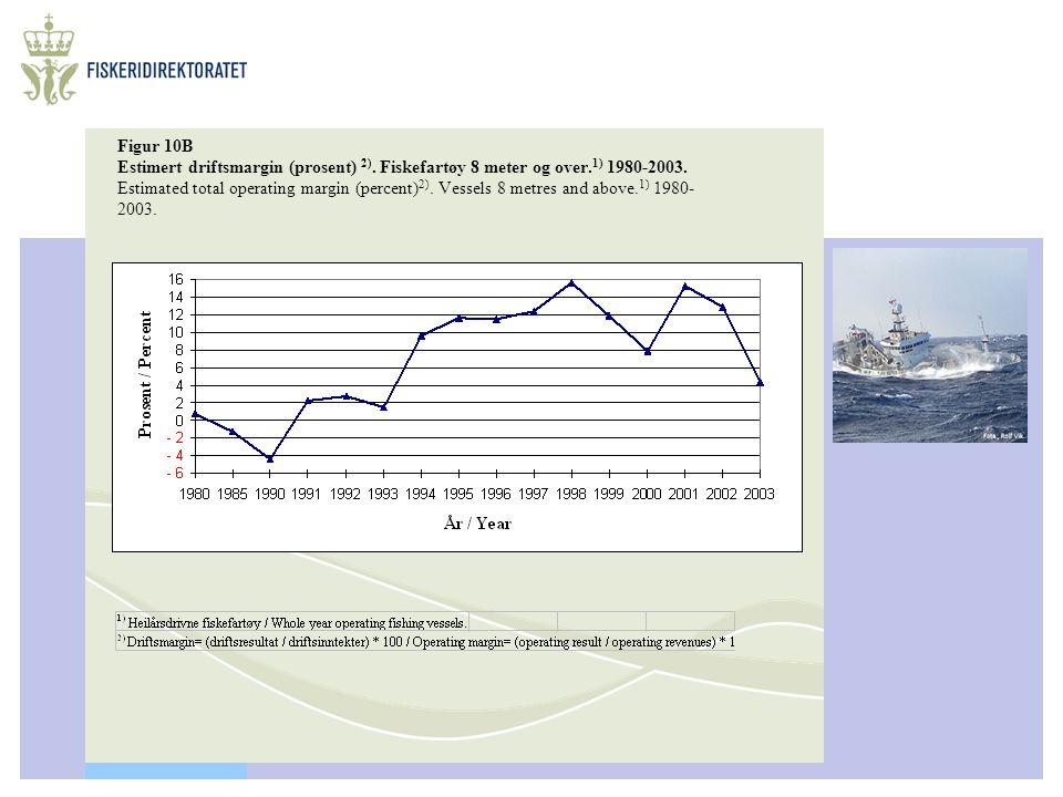 Figur 10B Estimert driftsmargin (prosent) 2). Fiskefartøy 8 meter og over. 1) 1980-2003. Estimated total operating margin (percent) 2). Vessels 8 metr