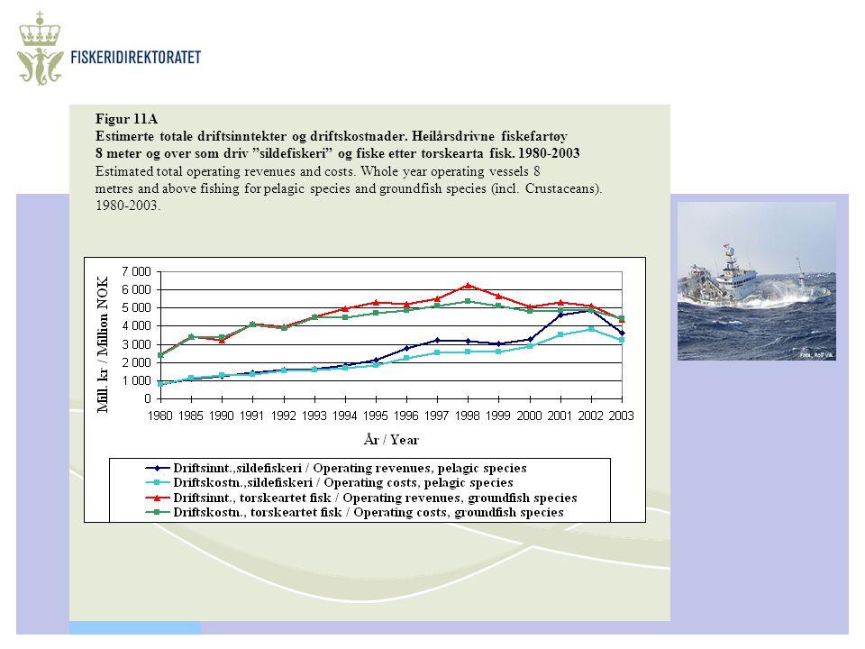 """Figur 11A Estimerte totale driftsinntekter og driftskostnader. Heilårsdrivne fiskefartøy 8 meter og over som driv """"sildefiskeri"""" og fiske etter torske"""